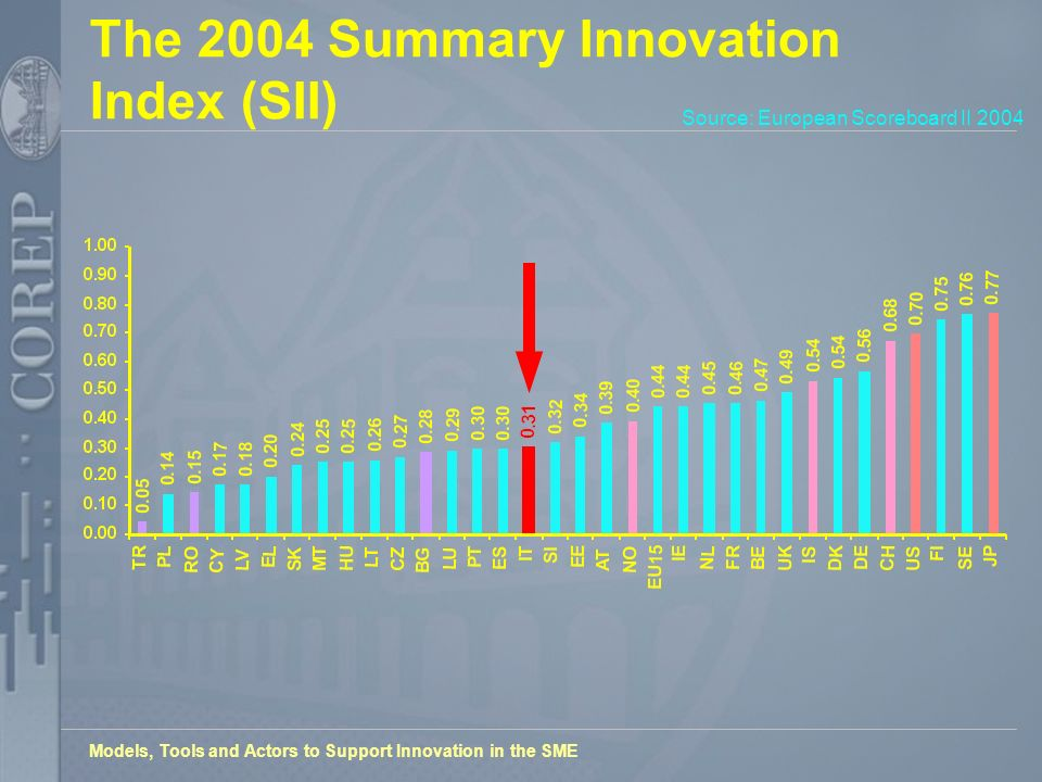 Models, Tools and Actors to Support Innovation in the SME The 2004 Summary Innovation Index (SII) Source: European Scoreboard II 2004