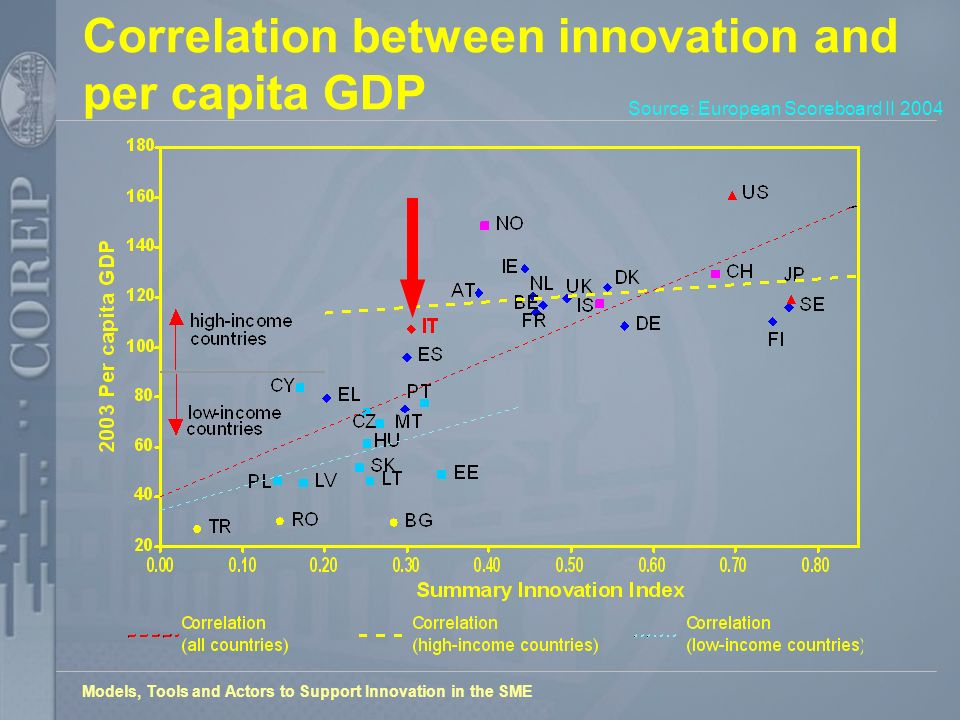 Models, Tools and Actors to Support Innovation in the SME Correlation between innovation and per capita GDP Source: European Scoreboard II 2004