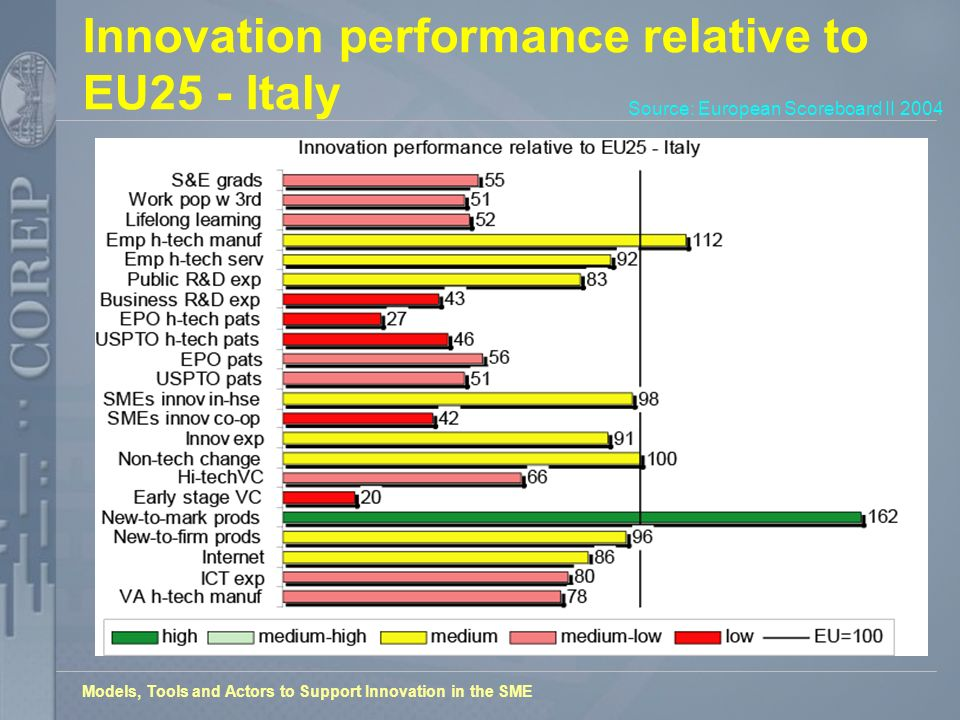 Models, Tools and Actors to Support Innovation in the SME Innovation performance relative to EU25 - Italy Source: European Scoreboard II 2004