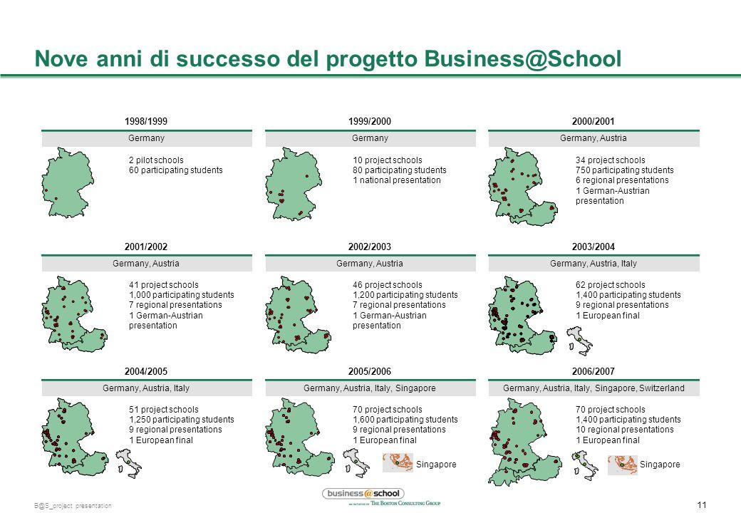 10 B@S_project presentation I ragazzi arrivano a definire una loro business idea Alcuni esempi di slide I ragazzi hanno ideato un progetto umanitario