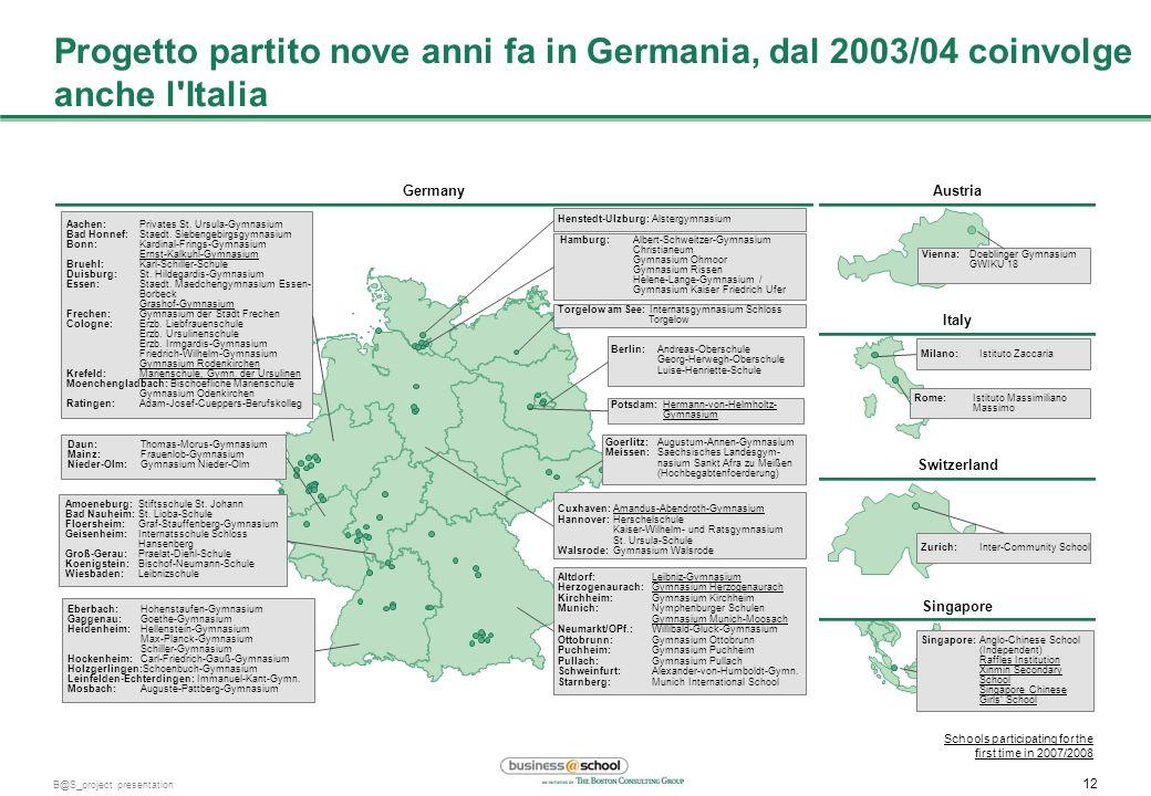 11 B@S_project presentation Nove anni di successo del progetto Business@School Germany Germany, Austria Germany, Austria, Italy Germany, Austria, Ital