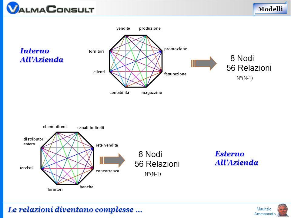 Maurizio Ammannato 8 Nodi 56 Relazioni N*(N-1) Le relazioni diventano complesse … 8 Nodi 56 Relazioni N*(N-1) venditeproduzione fornitori clienti cont