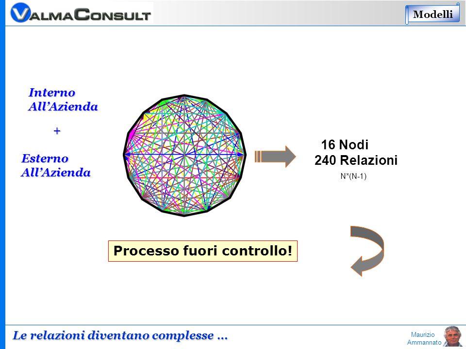 Maurizio Ammannato 16 Nodi 240 Relazioni N*(N-1) Processo fuori controllo! InternoAllAzienda EsternoAllAzienda + Modelli Le relazioni diventano comple