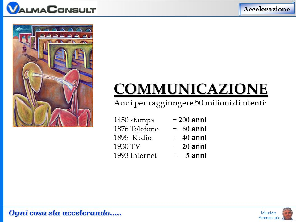 Maurizio Ammannato COMMUNICAZIONE Anni per raggiungere 50 milioni di utenti: 1450 stampa = 200 anni 1876 Telefono = 60 anni 1895 Radio = 40 anni 1930 TV = 20 anni 1993 Internet = 5 anni Accelerazione Ogni cosa sta accelerando…..