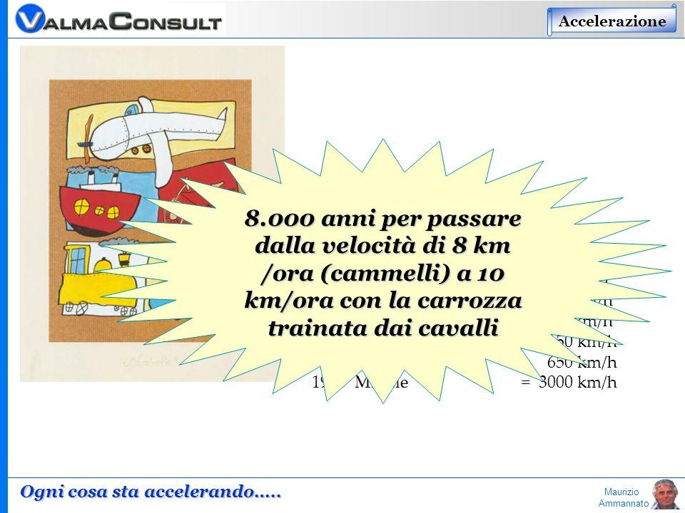 Maurizio Ammannato TRASPORTI Velocità dei veicoli: -6000 Cammelli = 8 km/h 1785 Carrozza = 10 km/h 1825 Motore a Vapore = 20 km/h 1925 Motore a Scoppi