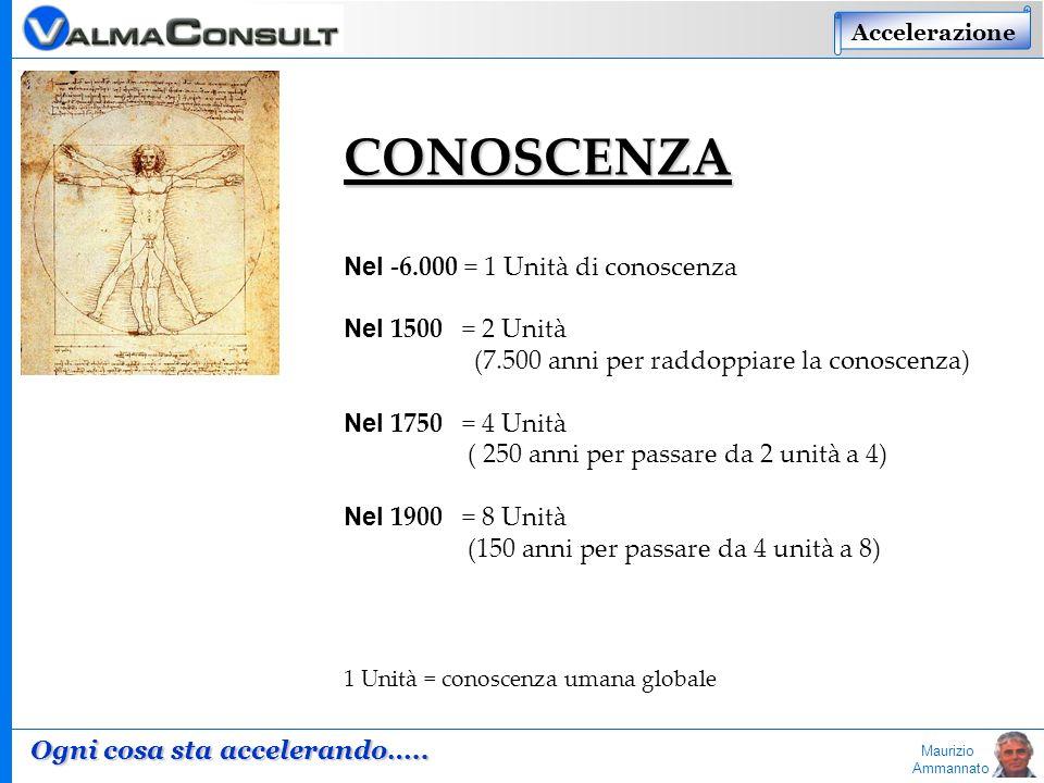 Maurizio Ammannato CONOSCENZA Nel -6.000 = 1 Unità di conoscenza Nel 1500 = 2 Unità (7.500 anni per raddoppiare la conoscenza) Nel 1750 = 4 Unità ( 25