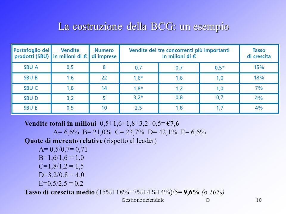 ©Gestione aziendale10 La costruzione della BCG: un esempio Vendite totali in milioni 0,5+1,6+1,8+3,2+0,5= 7,6 A= 6,6% B= 21,0% C= 23,7% D= 42,1% E= 6,