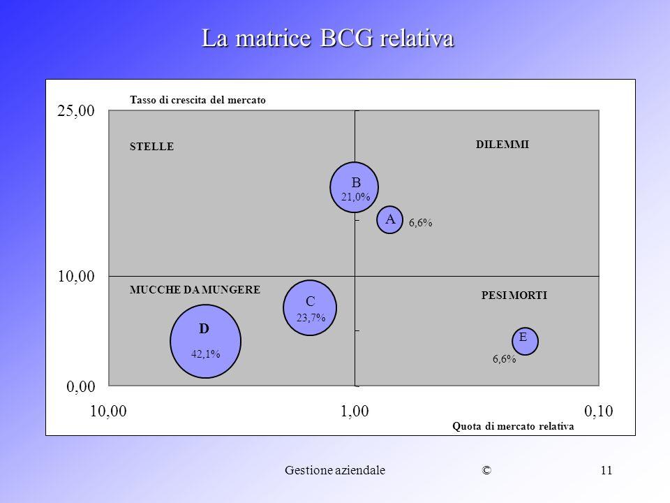 ©Gestione aziendale11 B C D 0,00 10,00 25,00 0,101,0010,00 La matrice BCG relativa E A Quota di mercato relativa Tasso di crescita del mercato STELLE