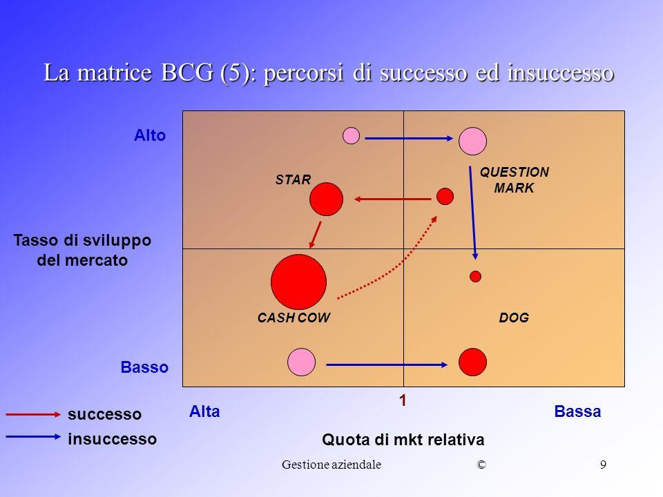 ©Gestione aziendale10 La costruzione della BCG: un esempio Vendite totali in milioni 0,5+1,6+1,8+3,2+0,5= 7,6 A= 6,6% B= 21,0% C= 23,7% D= 42,1% E= 6,6% Quote di mercato relative (rispetto al leader) A= 0,5/0,7= 0,71 B=1,6/1,6 = 1,0 C=1,8/1,2 = 1,5 D=3,2/0,8 = 4,0 E=0,5/2,5 = 0,2 Tasso di crescita medio (15%+18%+7%+4%+4%)/5= 9,6% (o 10%)