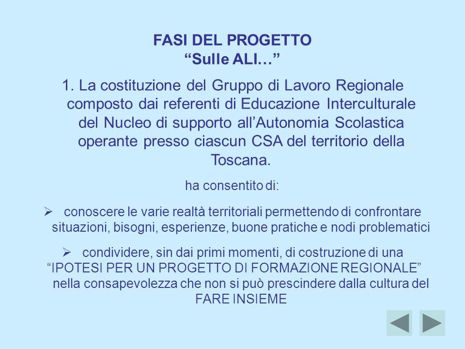 FASI DEL PROGETTO Sulle ALI… 1.La costituzione del Gruppo di Lavoro Regionale composto dai referenti di Educazione Interculturale del Nucleo di supporto allAutonomia Scolastica operante presso ciascun CSA del territorio della Toscana.