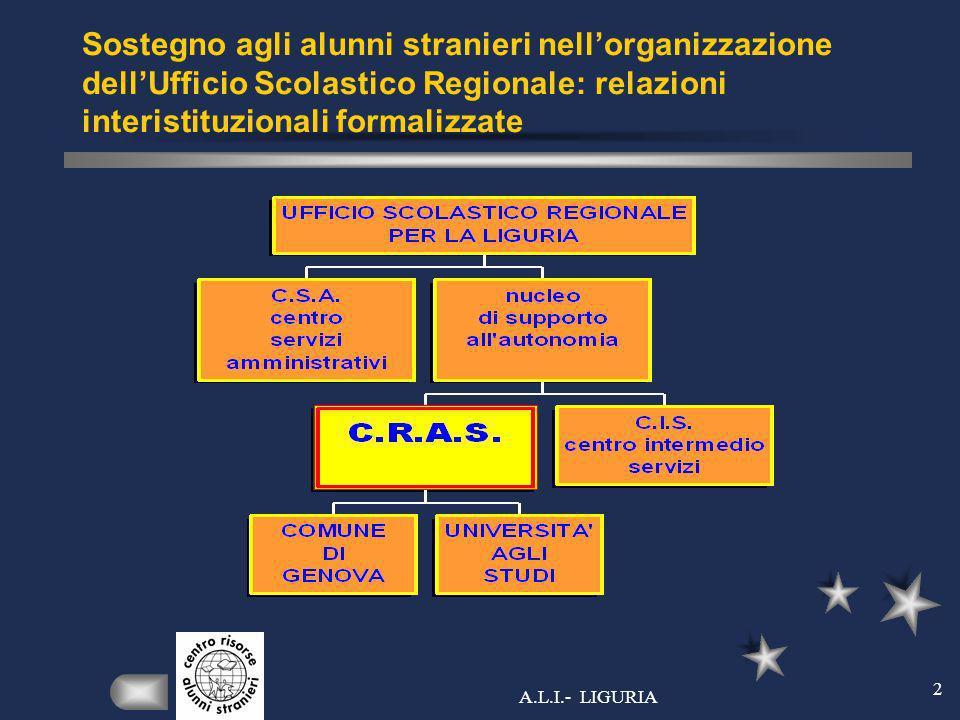A.L.I.- LIGURIA 2 Sostegno agli alunni stranieri nellorganizzazione dellUfficio Scolastico Regionale: relazioni interistituzionali formalizzate