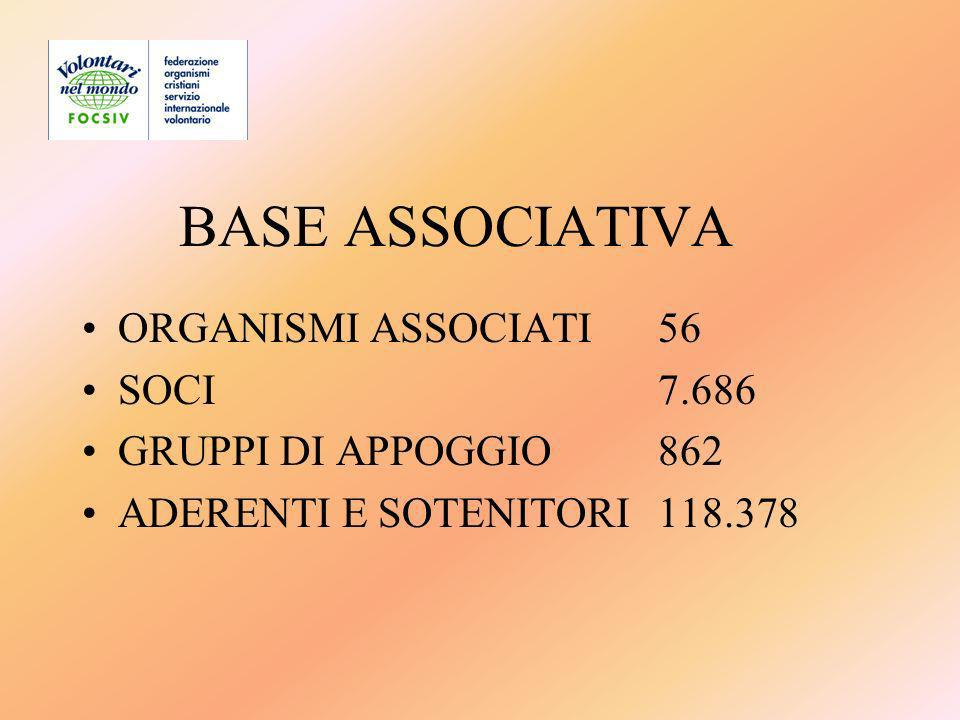 BASE ASSOCIATIVA ORGANISMI ASSOCIATI56 SOCI7.686 GRUPPI DI APPOGGIO862 ADERENTI E SOTENITORI118.378
