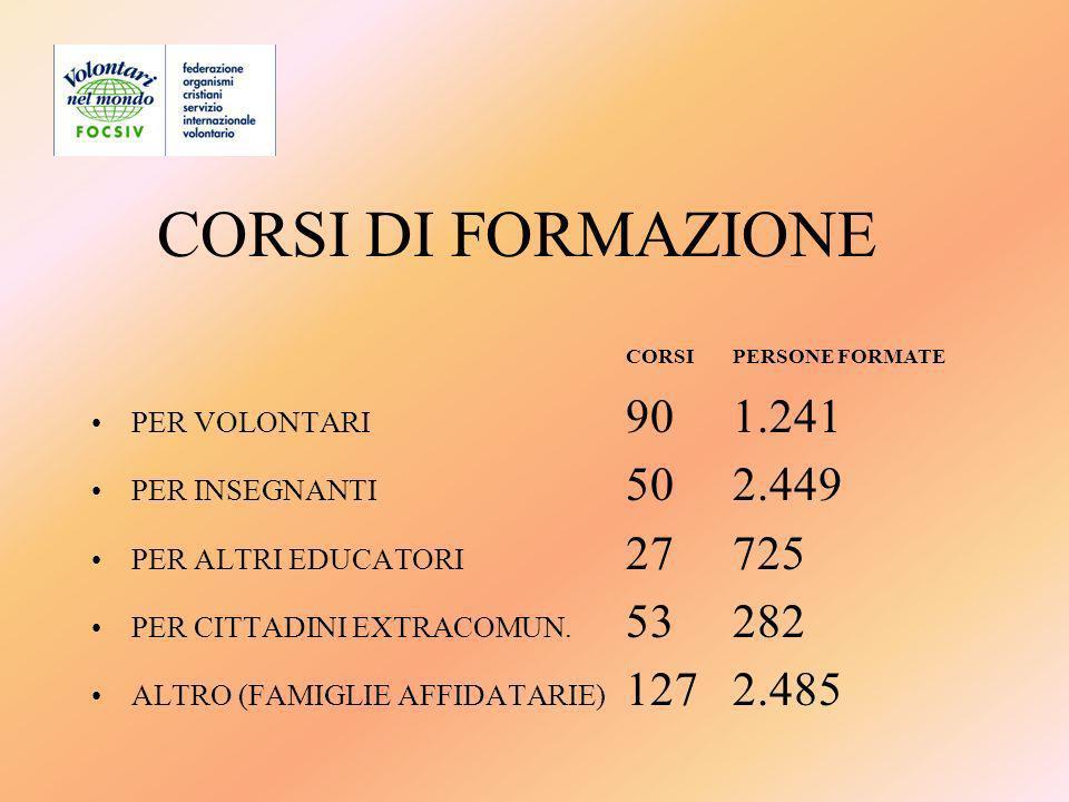 CORSI DI FORMAZIONE CORSI PERSONE FORMATE PER VOLONTARI 901.241 PER INSEGNANTI 502.449 PER ALTRI EDUCATORI 27725 PER CITTADINI EXTRACOMUN.