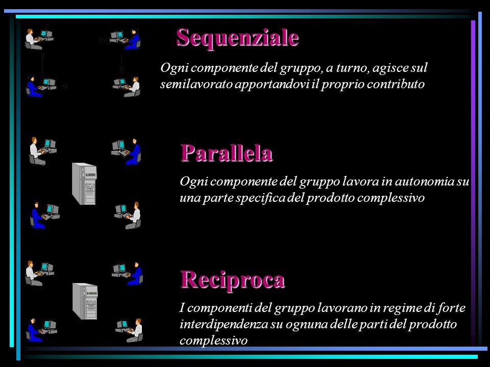 Sequenziale Ogni componente del gruppo, a turno, agisce sul semilavorato apportandovi il proprio contributo Parallela Ogni componente del gruppo lavor