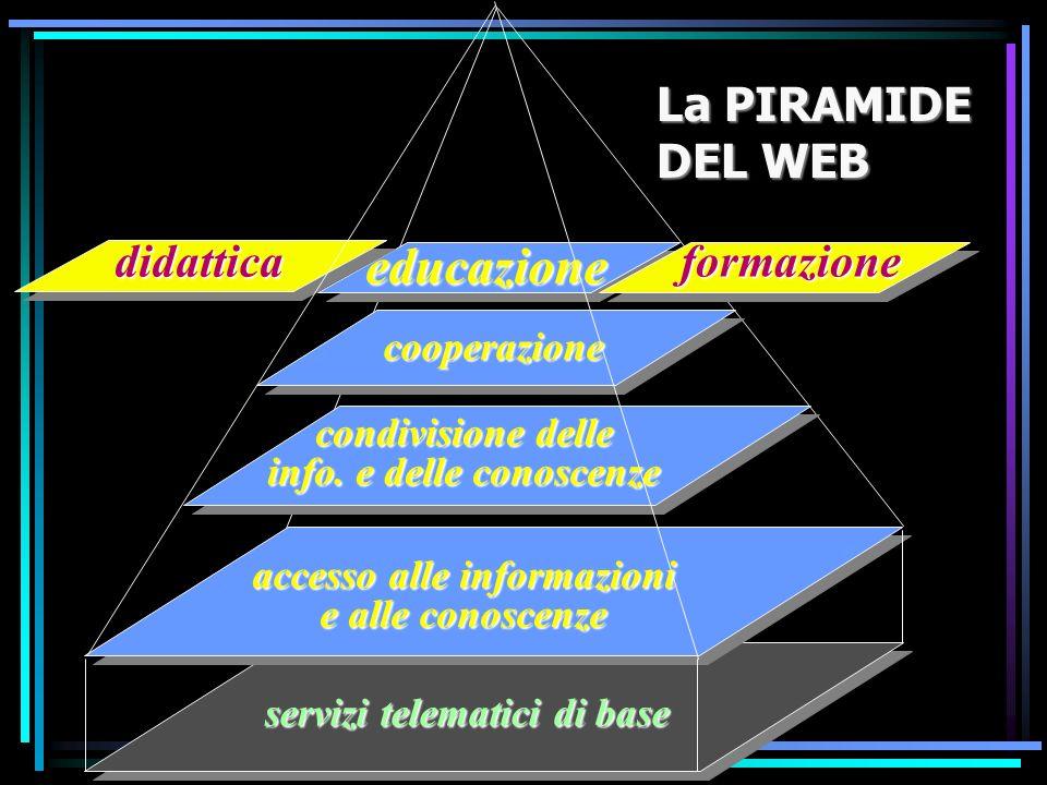 condivisione delle info. e delle conoscenze educazione didatticaformazione cooperazione accesso alle informazioni e alle conoscenze servizi telematici