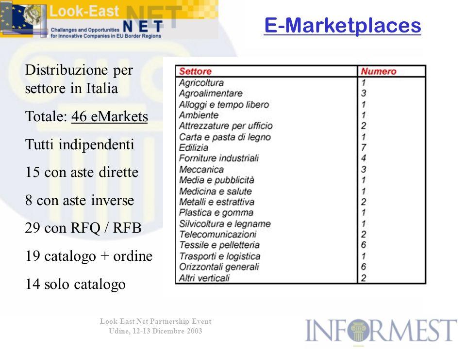Look-East Net Partnership Event Udine, 12-13 Dicembre 2003 E-Marketplaces Distribuzione per settore in Italia Totale: 46 eMarkets Tutti indipendenti 15 con aste dirette 8 con aste inverse 29 con RFQ / RFB 19 catalogo + ordine 14 solo catalogo