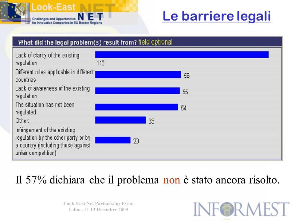 Look-East Net Partnership Event Udine, 12-13 Dicembre 2003 Le barriere legali Il 57% dichiara che il problema non è stato ancora risolto.