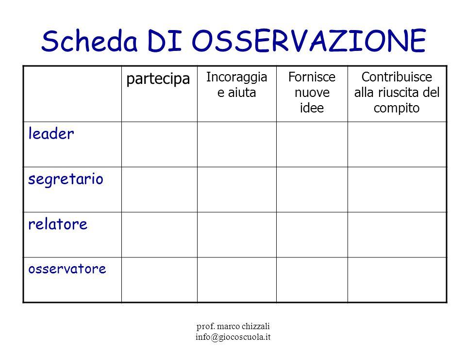prof.marco chizzali info@giocoscuola.it Mettiamoci alla prova… 1.