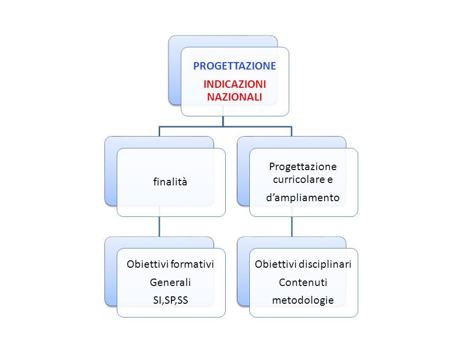 PROGETTAZIONE INDICAZIONI NAZIONALI finalità Obiettivi formativi Generali SI,SP,SS Progettazione curricolare e dampliamento Obiettivi disciplinari Con