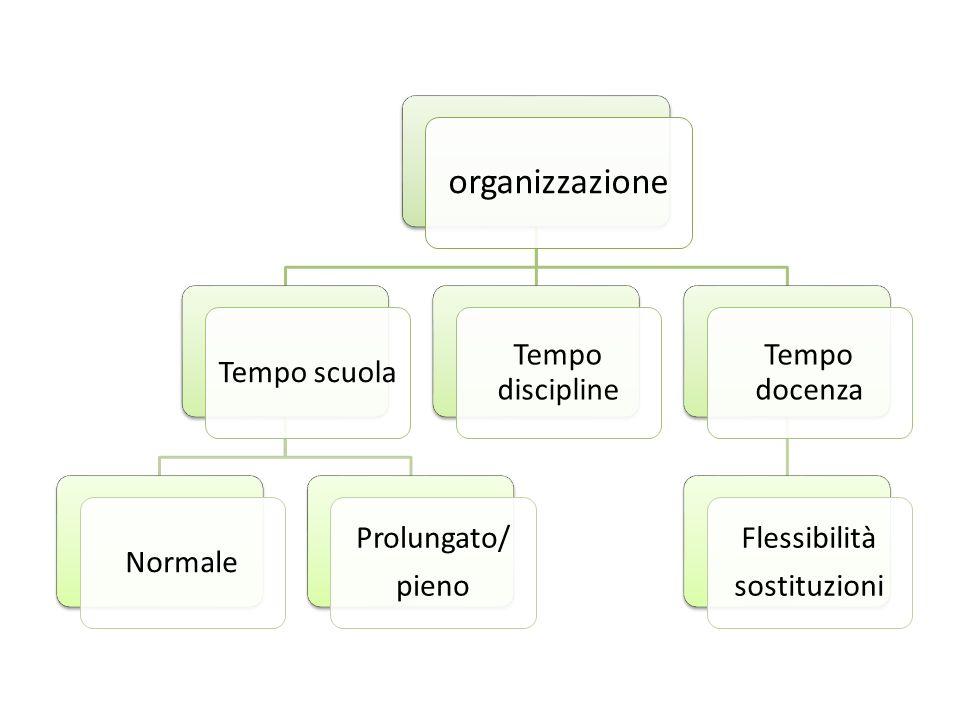 organizzazione Tempo scuolaNormale Prolungato/ pieno Tempo discipline Tempo docenza Flessibilità sostituzioni