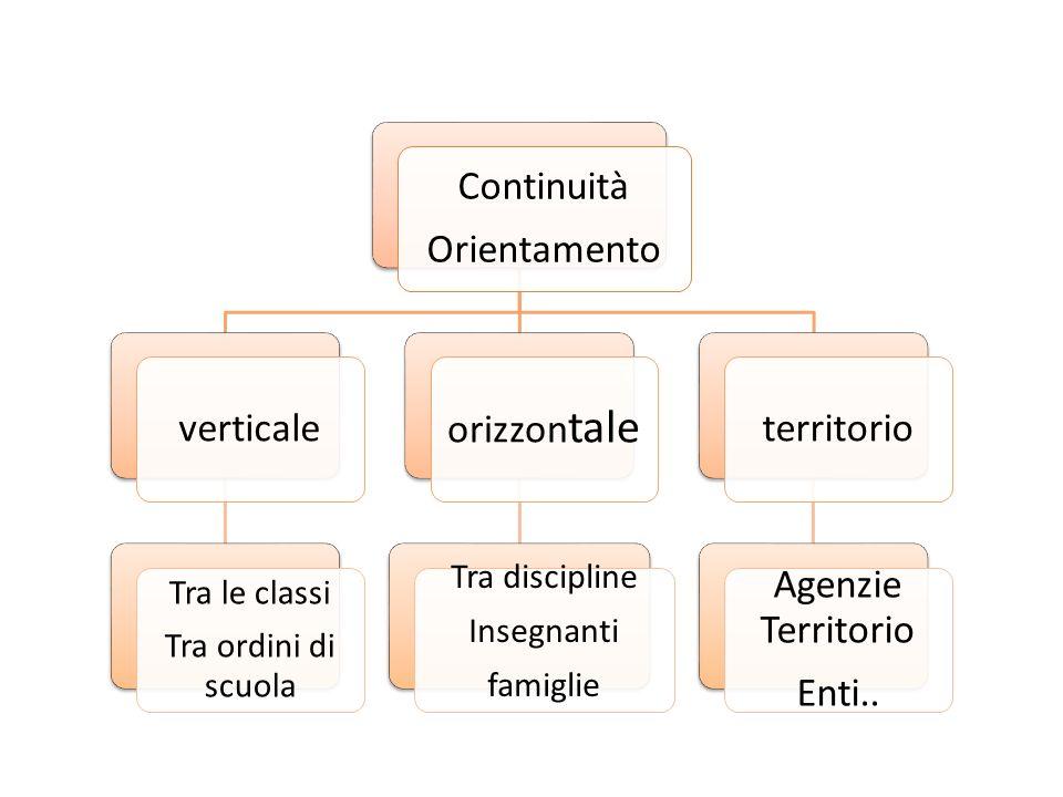 Continuità Orientamento verticale Tra le classi Tra ordini di scuola orizzon tale Tra discipline Insegnanti famiglie territorio Agenzie Territorio Ent