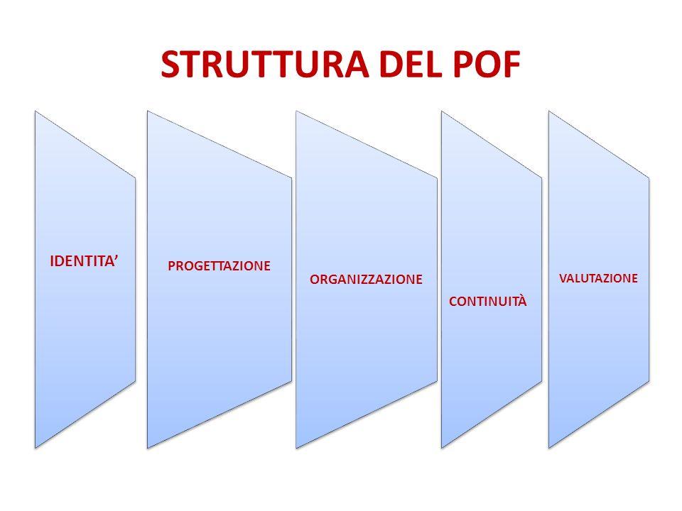 STRUTTURA DEL POF IDENTITA PROGETTAZIONE ORGANIZZAZIONE CONTINUITÀ VALUTAZIONE