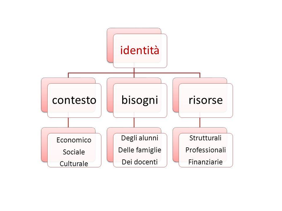 identitàcontesto Economico Sociale Culturale bisogni Degli alunni Delle famiglie Dei docenti risorse Strutturali Professionali Finanziarie