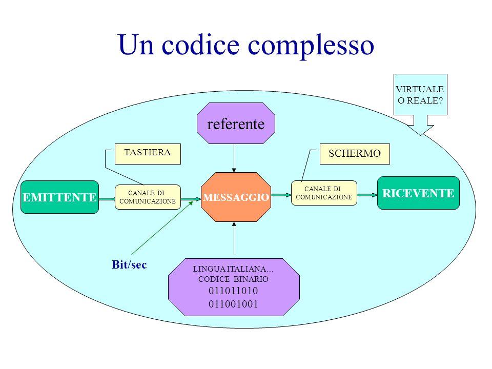 Un codice complesso EMITTENTE RICEVENTE CANALE DI COMUNICAZIONE MESSAGGIO VIRTUALE O REALE? LINGUA ITALIANA… CODICE BINARIO 011011010 011001001 refere