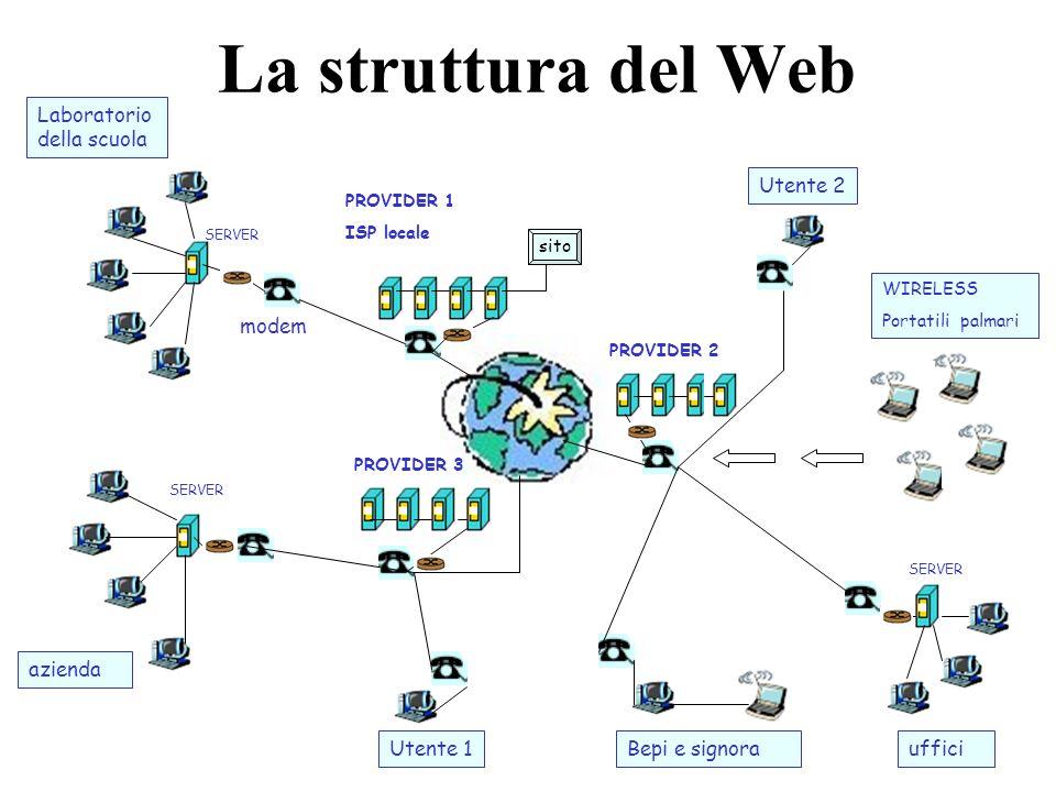 La struttura del Web Laboratorio della scuola azienda PROVIDER 1 ISP locale PROVIDER 3 PROVIDER 2 SERVER WIRELESS Portatili palmari Bepi e signoraUten