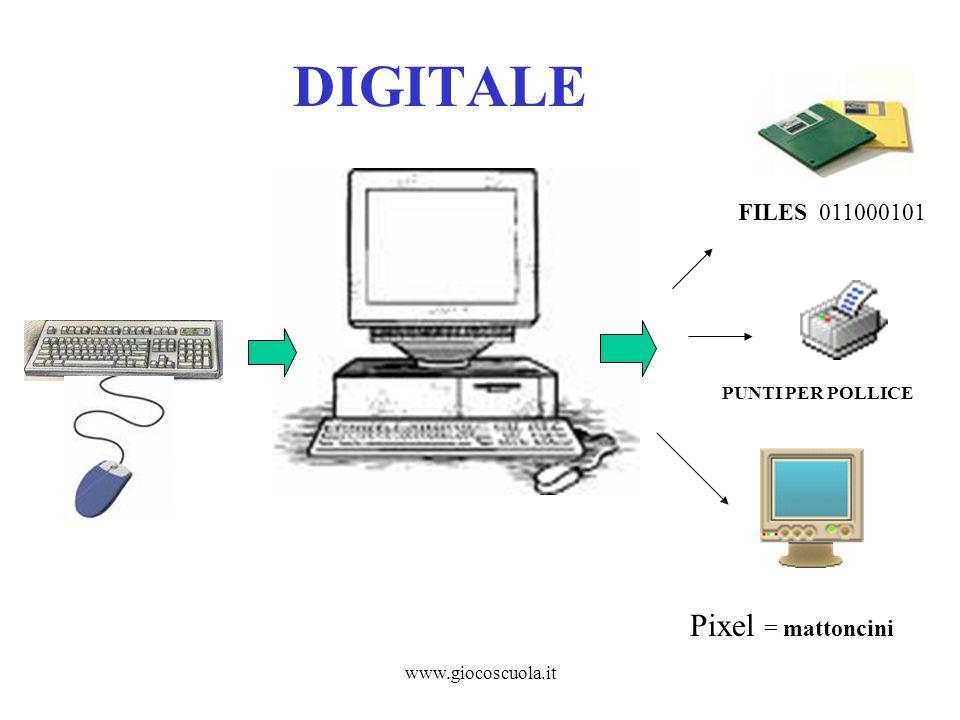 www.giocoscuola.it I PIXEL Per controllare il colore di ogni pixel sullo schermo, il sistema operativo deve dedicare una piccola quantità di memoria ad ognuno di essi.