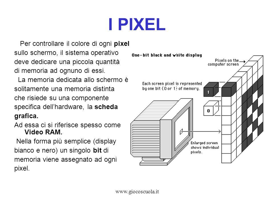 www.giocoscuola.it I PIXEL Per controllare il colore di ogni pixel sullo schermo, il sistema operativo deve dedicare una piccola quantità di memoria a