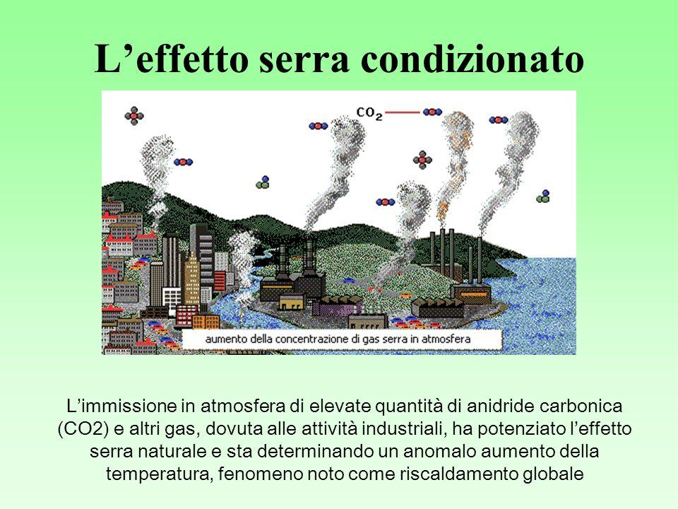 Leffetto serra condizionato Limmissione in atmosfera di elevate quantità di anidride carbonica (CO2) e altri gas, dovuta alle attività industriali, ha potenziato leffetto serra naturale e sta determinando un anomalo aumento della temperatura, fenomeno noto come riscaldamento globale