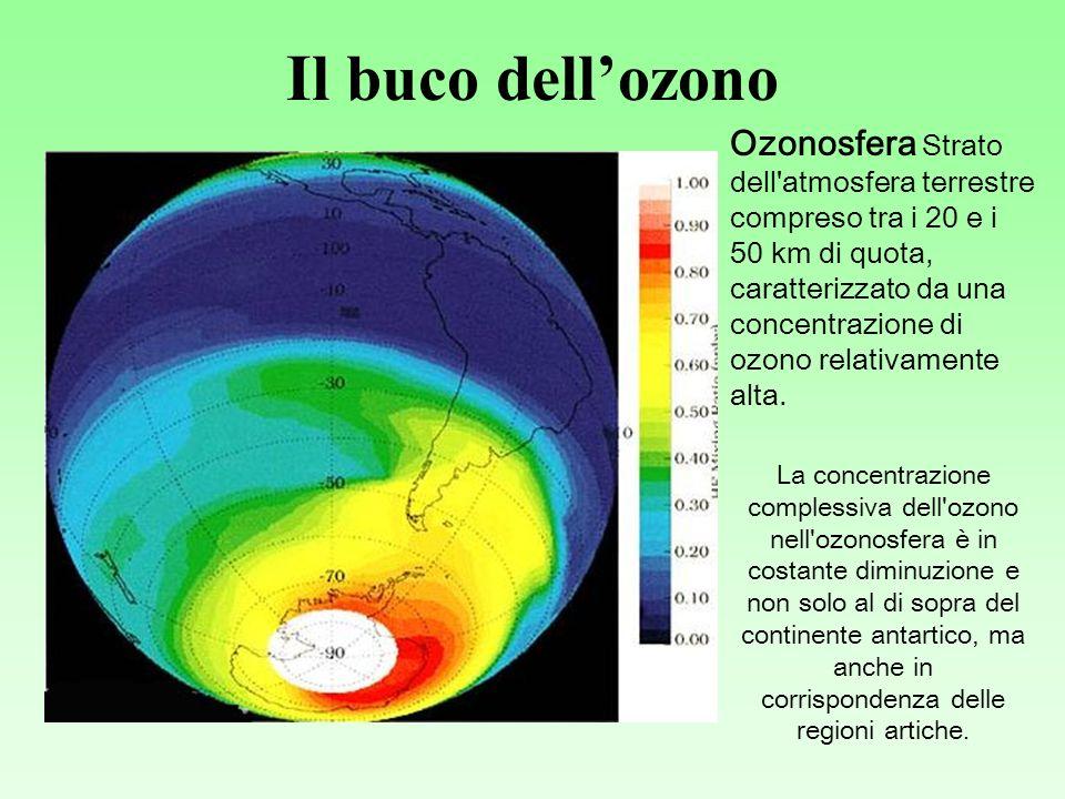 Il buco dellozono Ozonosfera Strato dell atmosfera terrestre compreso tra i 20 e i 50 km di quota, caratterizzato da una concentrazione di ozono relativamente alta.