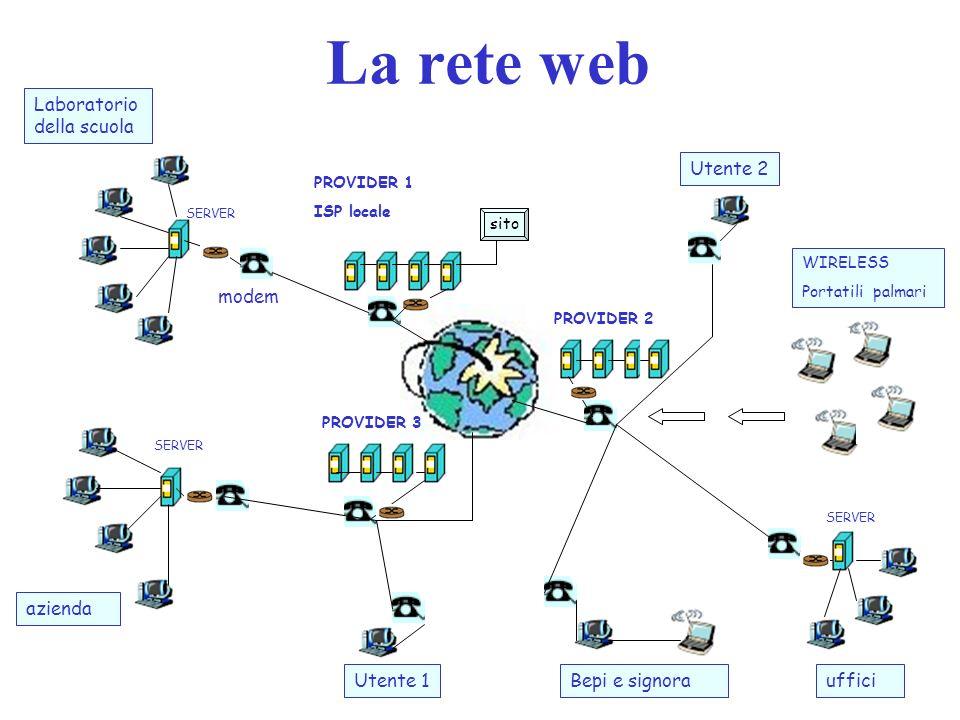 La rete web Laboratorio della scuola azienda PROVIDER 1 ISP locale PROVIDER 3 PROVIDER 2 SERVER WIRELESS Portatili palmari Bepi e signoraUtente 1 Utente 2 uffici modem sito