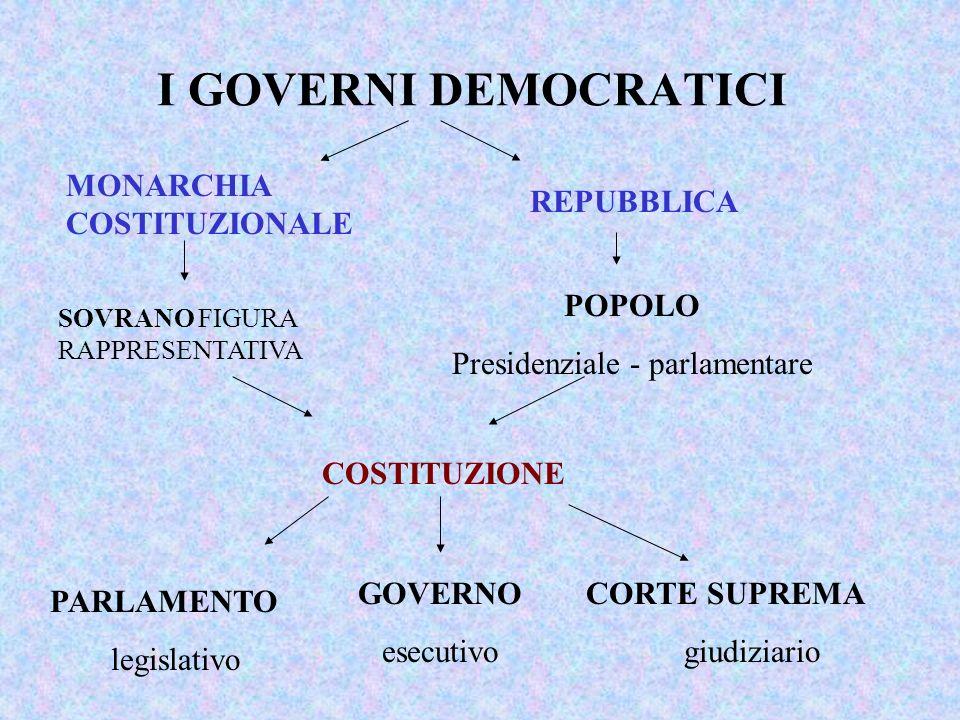 I GOVERNI DEMOCRATICI MONARCHIA COSTITUZIONALE REPUBBLICA SOVRANO FIGURA RAPPRESENTATIVA POPOLO Presidenziale - parlamentare COSTITUZIONE PARLAMENTO legislativo GOVERNO esecutivo CORTE SUPREMA giudiziario