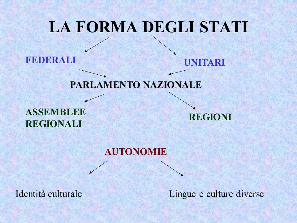 LA FORMA DEGLI STATI FEDERALI UNITARI PARLAMENTO NAZIONALE ASSEMBLEE REGIONALI REGIONI AUTONOMIE Identità culturaleLingue e culture diverse