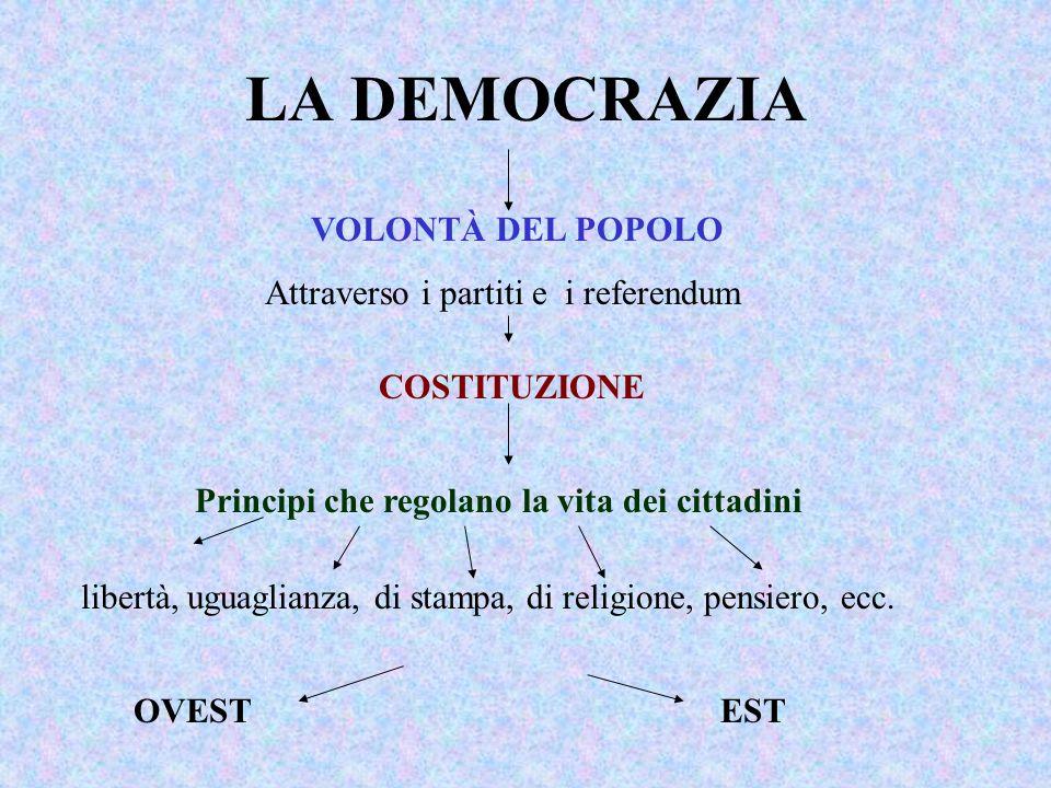 LA DEMOCRAZIA VOLONTÀ DEL POPOLO Attraverso i partiti e i referendum COSTITUZIONE Principi che regolano la vita dei cittadini libertà, uguaglianza, di stampa, di religione, pensiero, ecc.