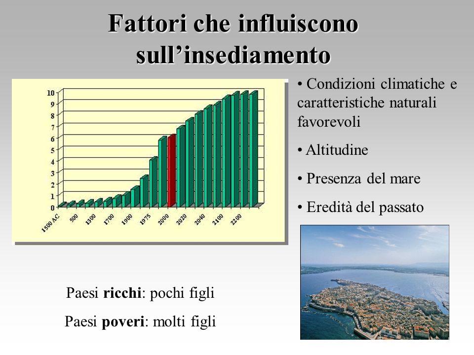 Fattori che influiscono sullinsediamento Condizioni climatiche e caratteristiche naturali favorevoli Altitudine Presenza del mare Eredità del passato