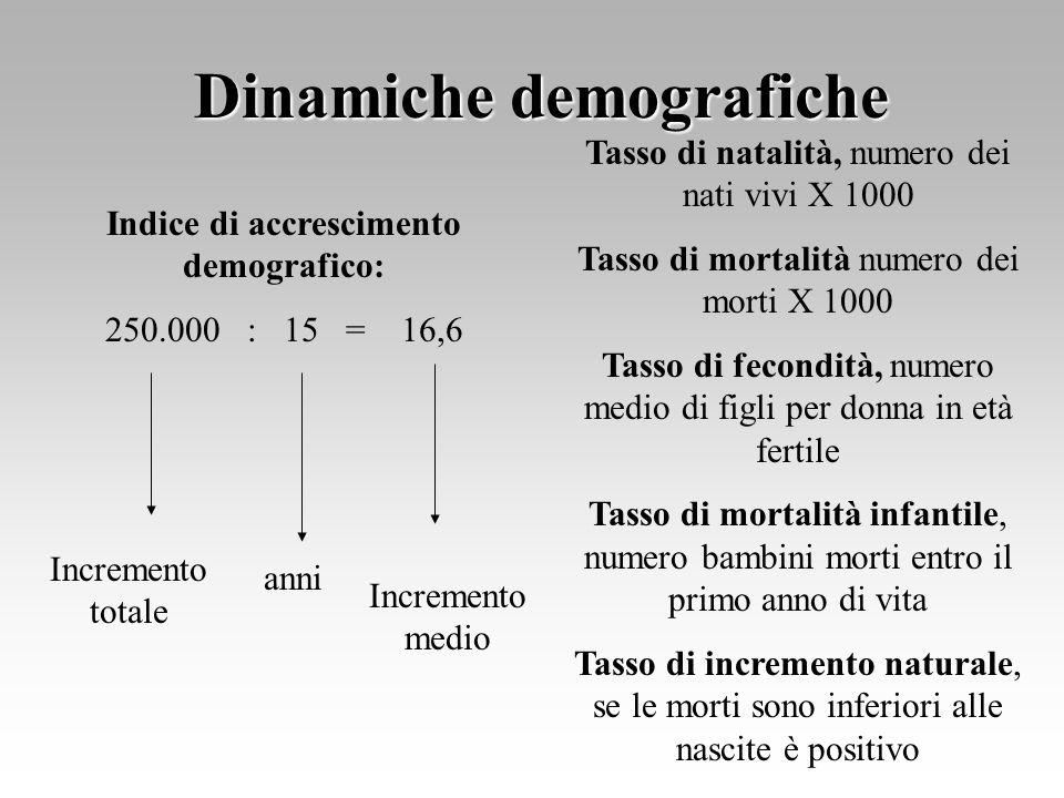 Dinamiche demografiche Tasso di natalità, numero dei nati vivi X 1000 Tasso di mortalità numero dei morti X 1000 Tasso di fecondità, numero medio di f
