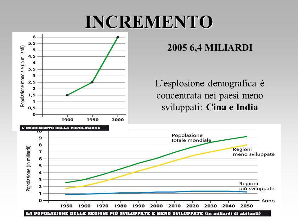 INCREMENTO 2005 6,4 MILIARDI Lesplosione demografica è concentrata nei paesi meno sviluppati: Cina e India