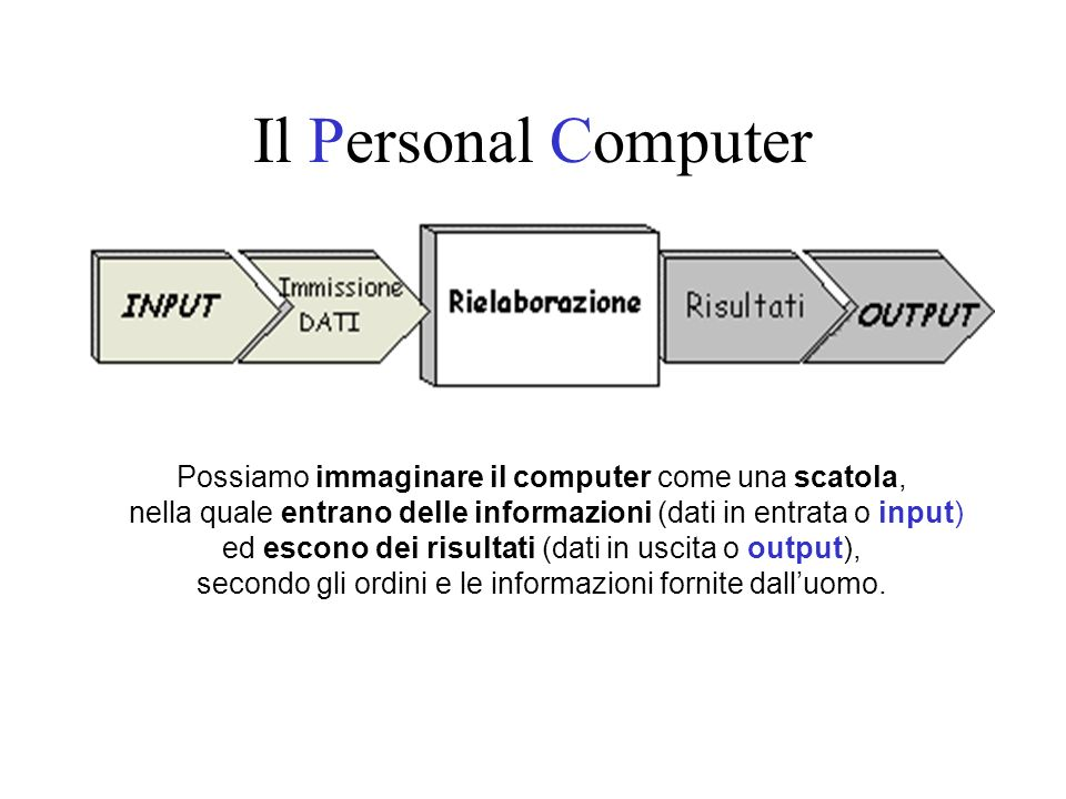 Il Personal Computer Possiamo immaginare il computer come una scatola, nella quale entrano delle informazioni (dati in entrata o input) ed escono dei risultati (dati in uscita o output), secondo gli ordini e le informazioni fornite dalluomo.
