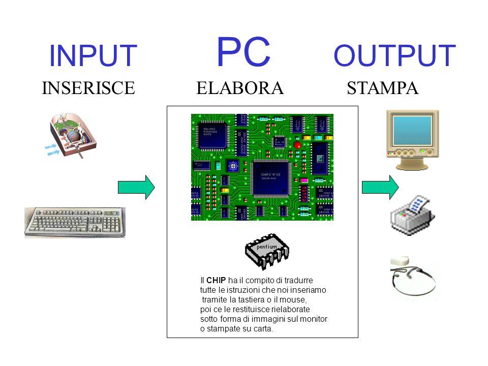 INPUT PC OUTPUT INSERISCEELABORASTAMPA Il CHIP ha il compito di tradurre tutte le istruzioni che noi inseriamo tramite la tastiera o il mouse, poi ce le restituisce rielaborate sotto forma di immagini sul monitor o stampate su carta.