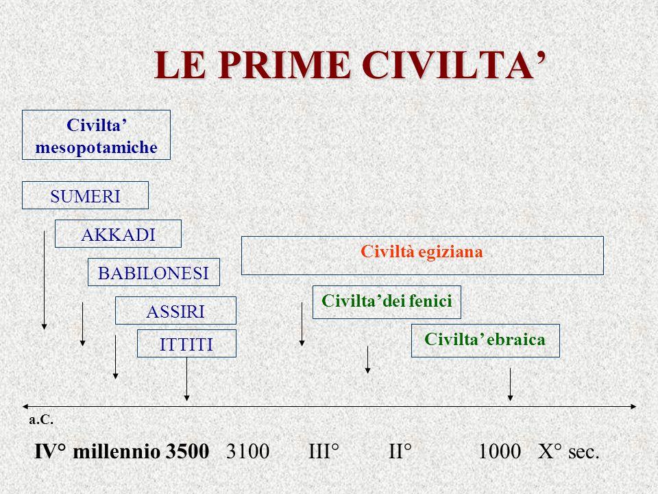 LE PRIME CIVILTA ASSIRI Civilta ebraica Civiltà egiziana Civiltadei fenici Civilta mesopotamiche BABILONESI ITTITI SUMERI a.C. IV° millennio 3500 3100