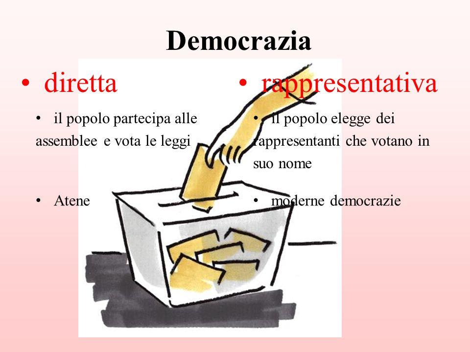 diretta il popolo partecipa alle assemblee e vota le leggi rappresentativa il popolo elegge dei rappresentanti che votano in suo nome Atene moderne de