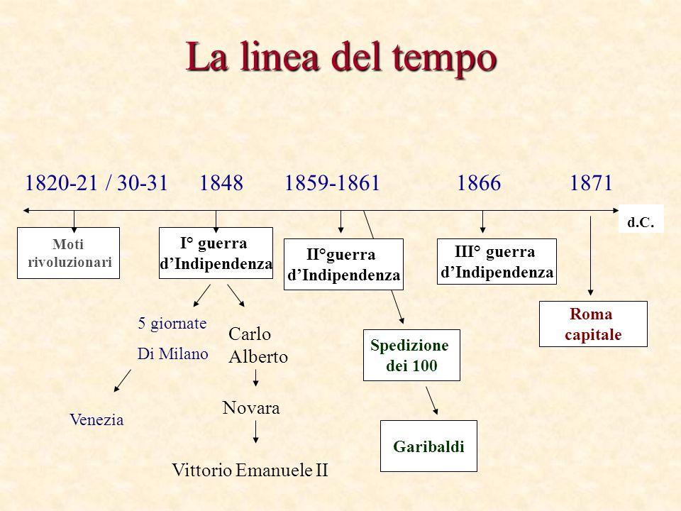 La linea del tempo Moti rivoluzionari II°guerra dIndipendenza I° guerra dIndipendenza III° guerra dIndipendenza 1820-21 / 30-31 1848 1859-1861 1866187