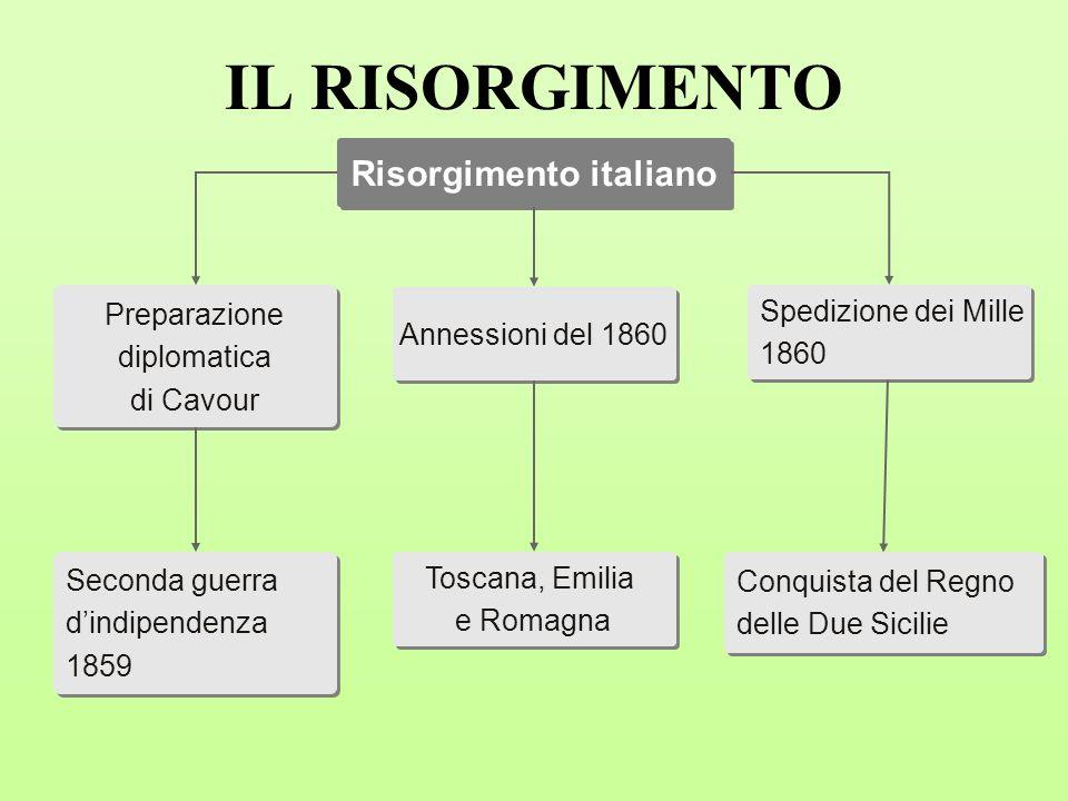 Risorgimento italiano Annessioni del 1860 Toscana, Emilia e Romagna Toscana, Emilia e Romagna Preparazione diplomatica di Cavour Preparazione diplomat