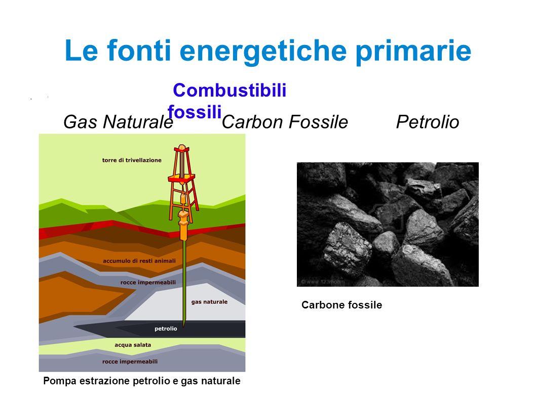 Le fonti energetiche primarie ' Combustibili fossili Gas Naturale Carbon Fossile Petrolio Pompa estrazione petrolio e gas naturale Carbone fossile