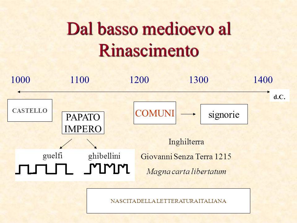 Dal basso medioevo al Rinascimento CASTELLO COMUNI NASCITA DELLA LETTERATURA ITALIANA PAPATO IMPERO signorie 1000110012001300 1400 d.C. Inghilterra Gi