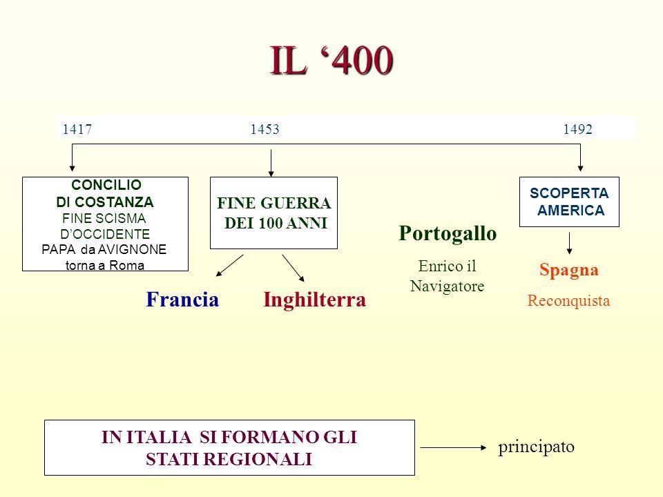 IL 400 CONCILIO DI COSTANZA FINE SCISMA DOCCIDENTE PAPA da AVIGNONE torna a Roma IN ITALIA SI FORMANO GLI STATI REGIONALI FINE GUERRA DEI 100 ANNI 141