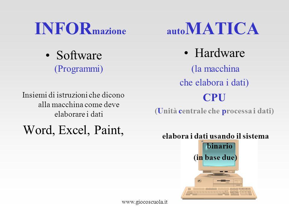 www.giocoscuola.it INFOR mazione auto MATICA Software (Programmi) Insiemi di istruzioni che dicono alla macchina come deve elaborare i dati Word, Exce